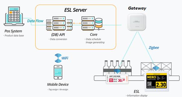 SoluM ESLのシステム構成